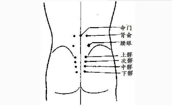 强肾的穴位在哪?经常按摩强身健体
